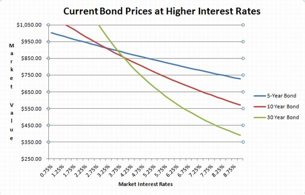 Bond Prices at Higher Interest Rates