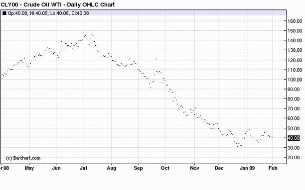 Oil in 2008