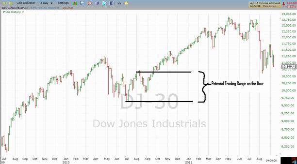 Dow Jones Industrial Average for September 9th, 2011