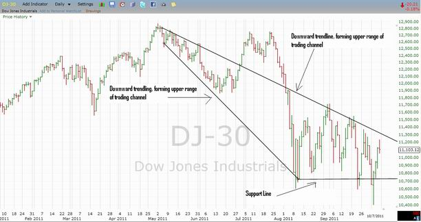 Dow Jones Industrial Average with Triangle Pattern
