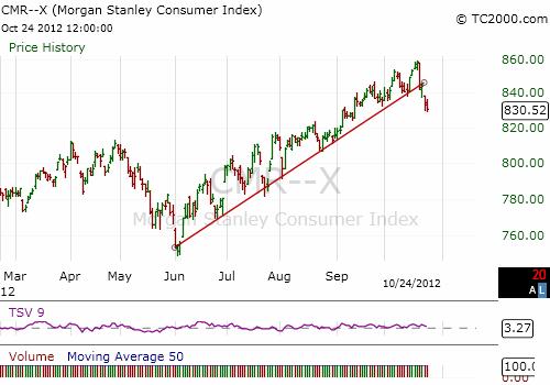 MS Consumer Index 'CMR' through October 24th, 2012