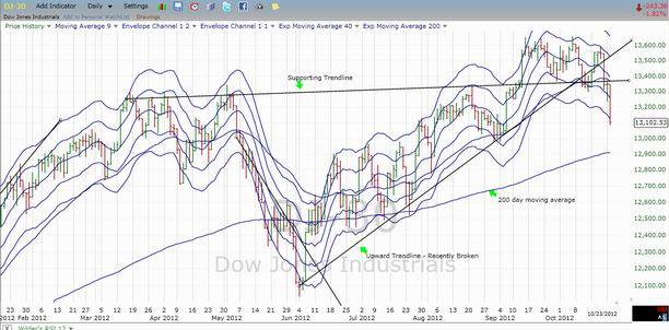 Dow Jones Industrial Average - October 23, 2012