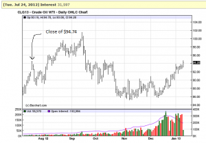 Chart of Oil through Janauary 9th, 2013