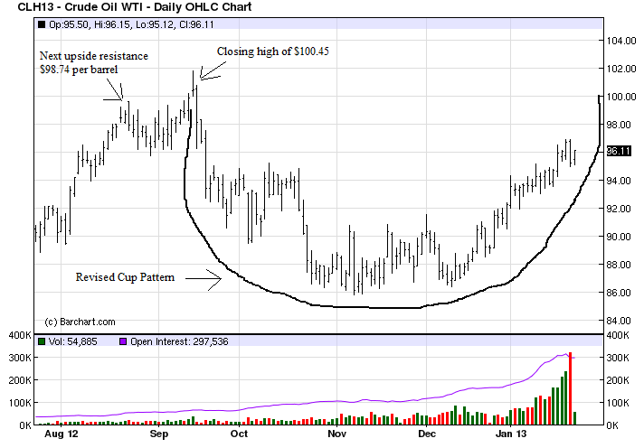 March Oil Futures Contract showing updated resistance levels and Cup Pattern Forming