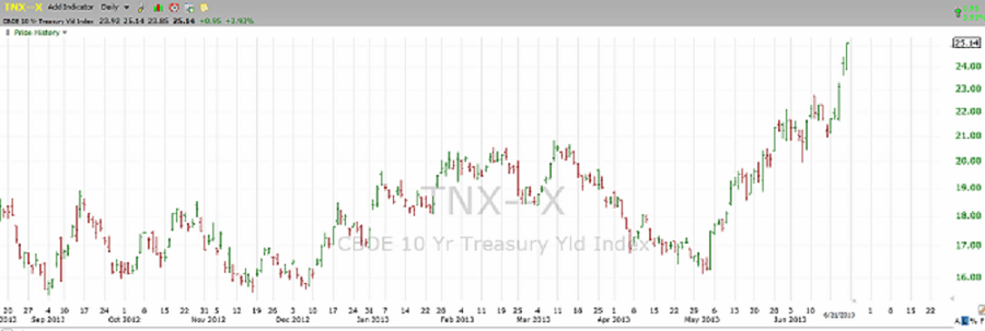Chart of the US 10 Year Bond Yield through June 21st, 2013