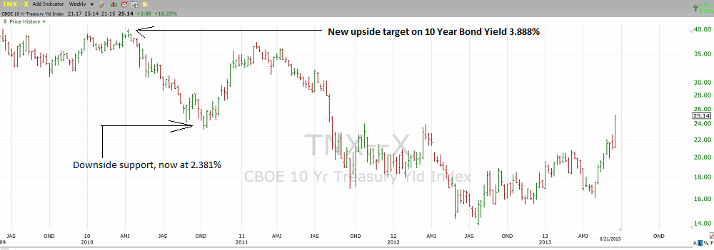 US 10 Year Bond Yield Weekly Chart through June 21st, 2013