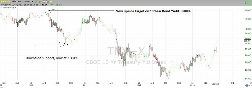 US 10 Year Bond Yield Weekly Chart through June 21st, 2013