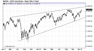 Dow Jones Industrial Average Longer Term Chart through January 18th, 2013